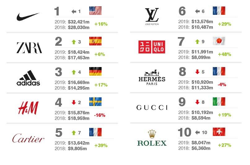 инфографика самых дорогих брендов от brandfinance